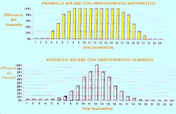 Pannello Solare Con Accumulo Incorporato : Inclinazione e orientamento dei pannelli solari di