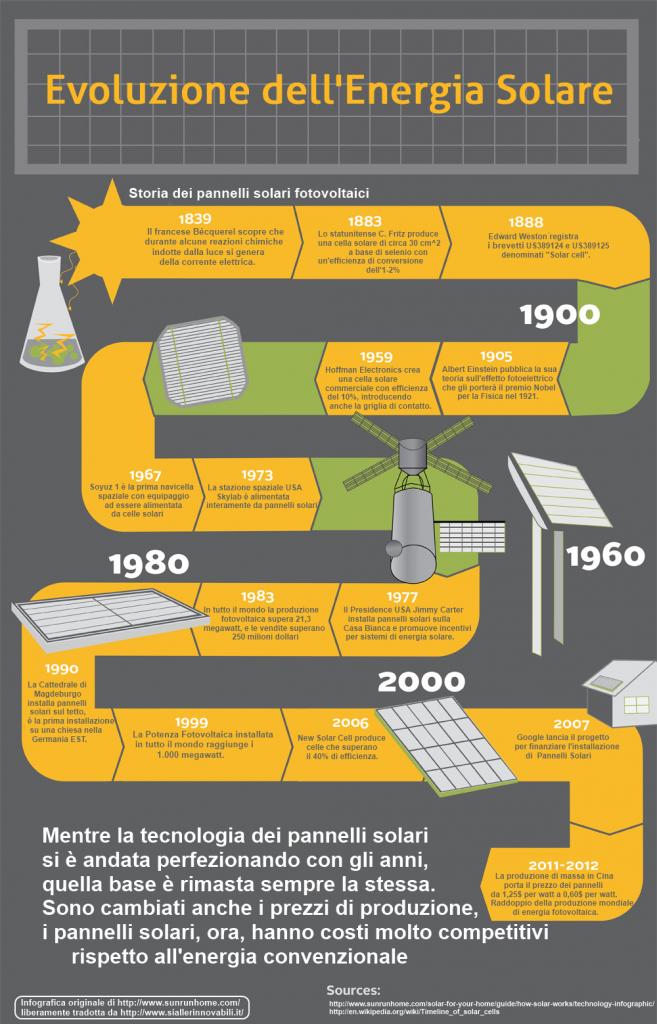 Infografica Energia Fotovoltaica