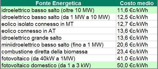 costo fonti energetiche