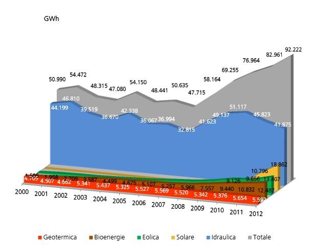 rapporto statistico 2012 gse 2